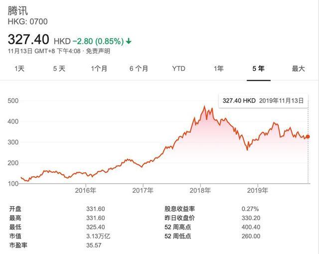 腾讯净利润下滑13%,7个月蒸发掉一个美团