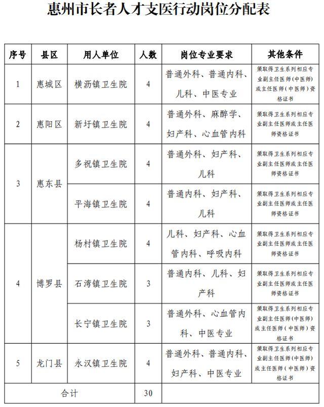 """每年最高补助20万元!惠州招募30名退休医生""""输血""""基层_长者"""