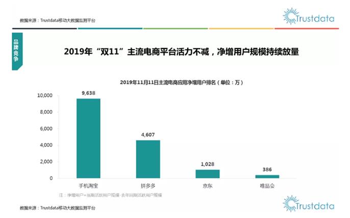 第三方机构:双11当天淘宝DAU同比增长近1亿,天猫GMV强化领先优势