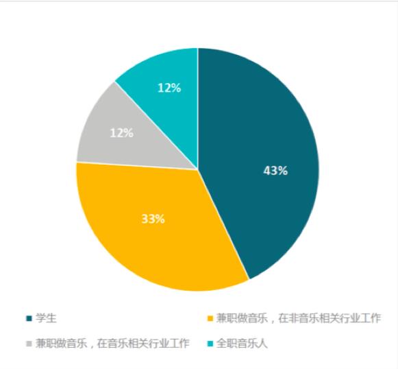 报告:近半数受访音乐人月收入2000元,约四成涉足直播