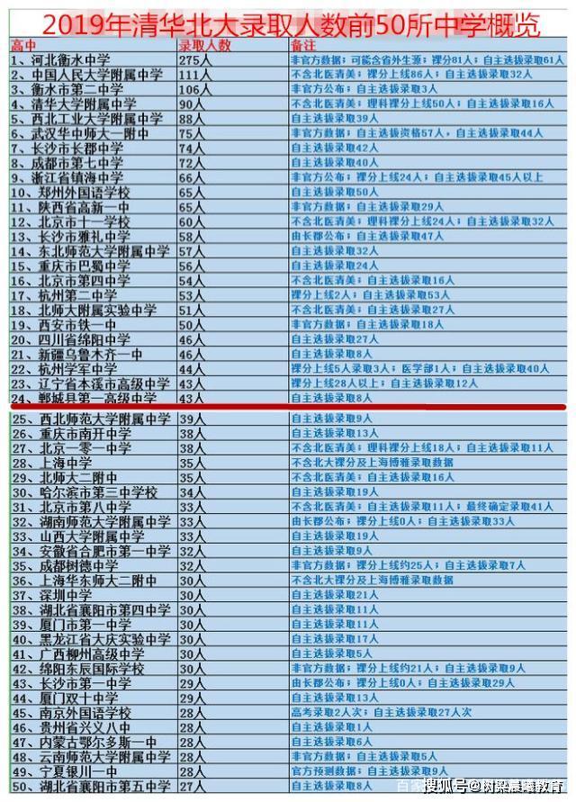 最牛的縣級中學,一年43人上清北,因太火惹爭議