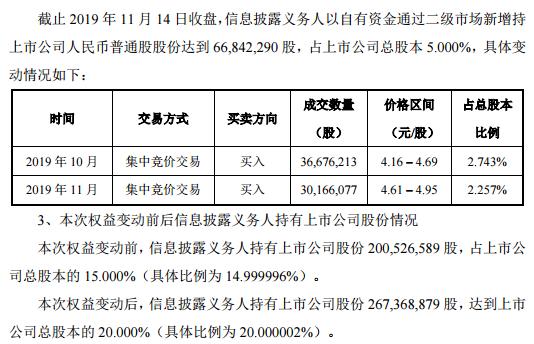 博汇纸业:宁波亚洲再度举牌,持股比例达20%_财经