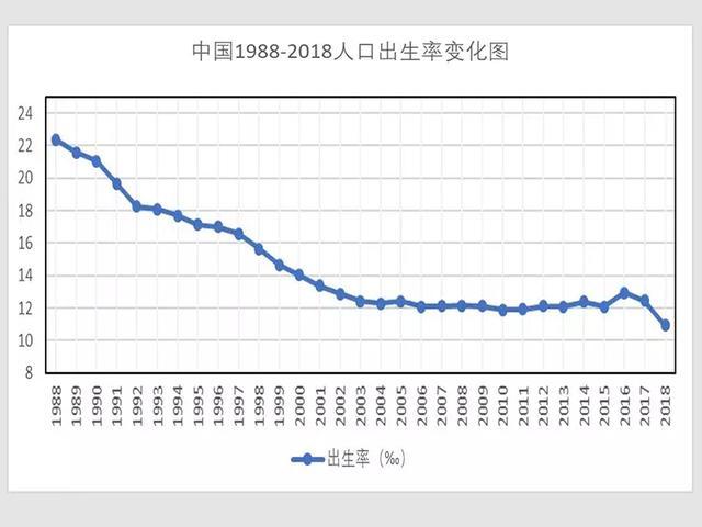 放开东北生育增加海南人口_海南人口分布图