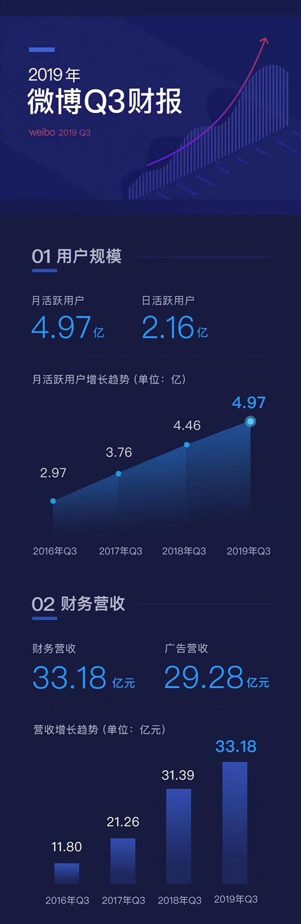 微博股价大跌逾17%:月活用户增速放缓,绿洲有望本月上线