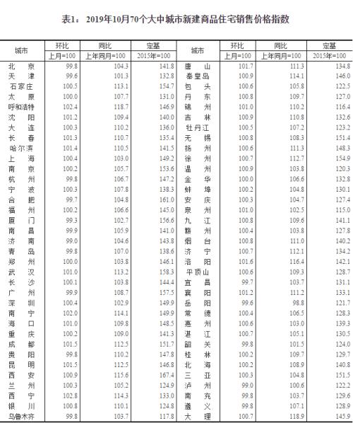 10月70城?#32771;?#20986;炉!洛阳涨幅1.6%,排名全国第五