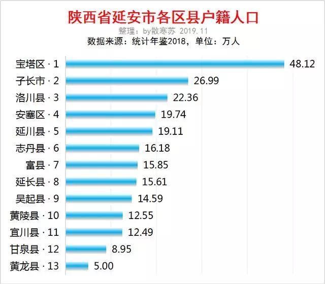 延安各省人口_各省人口排名