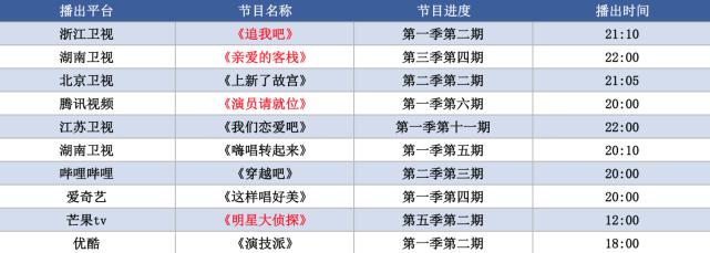 """周末综艺指南:张翰明天""""要走"""",钟汉良被吐槽是""""妖怪"""""""
