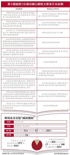 北京再次取消24项证明市级机关事业单位设定的证明全取消