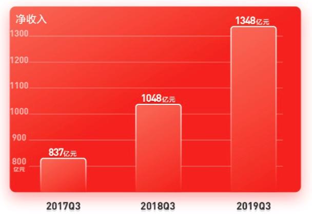 刘强东:京东技术服务收入今年三位数增长,成利润重要动力