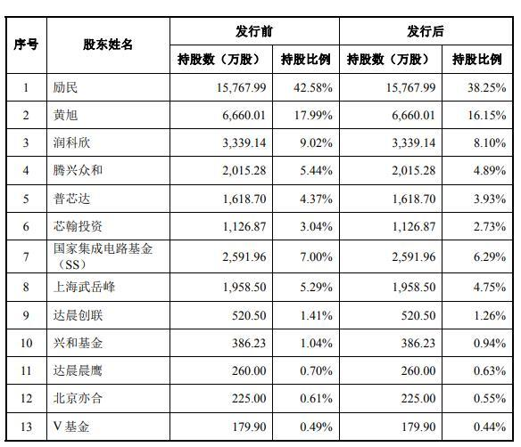 """瑞芯微二度IPO闯关成功""""大基金队""""IC企业上市阵容扩列_励民"""