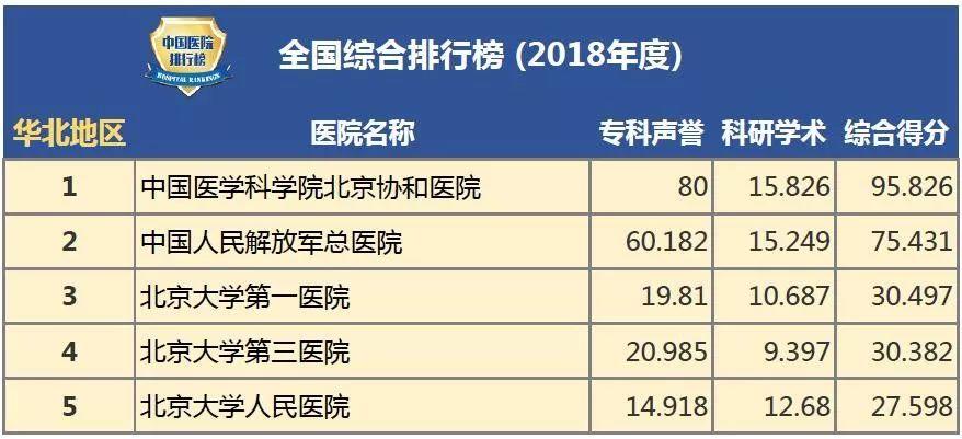 2018年度中国最佳医院排行帮_全国最好的医院有哪些 权威榜单出炉,还不