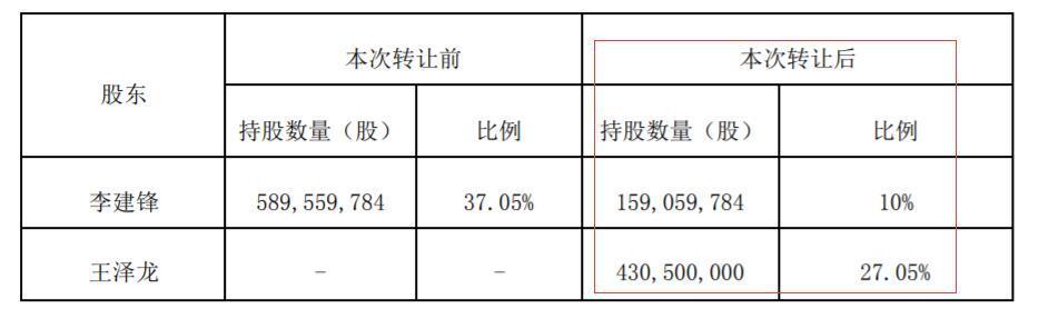 龍蟒佰利第四大股東減持套現 或將控股中核鈦白_王澤龍