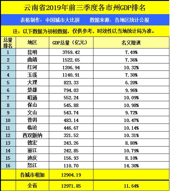 云南各市gdp排名_江西省与云南省的2020年一季度GDP出炉,两者排名如何?