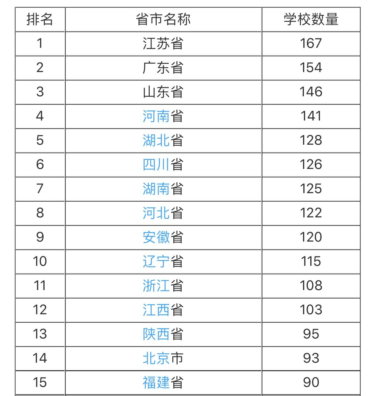 中国大学数量最多的省份排名,毫无悬念,这个高考强省排在第一!