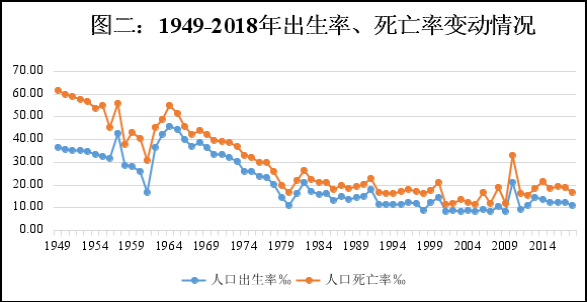 全县总人口数_中国总人口数变化