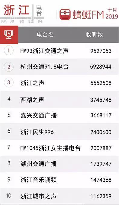 2019年电台排行榜_2019电台app排行榜 最受欢迎的FMAPP推荐
