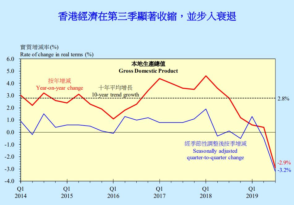 港府將2019年經濟增長預測下調至-1.3%_香港特區政府