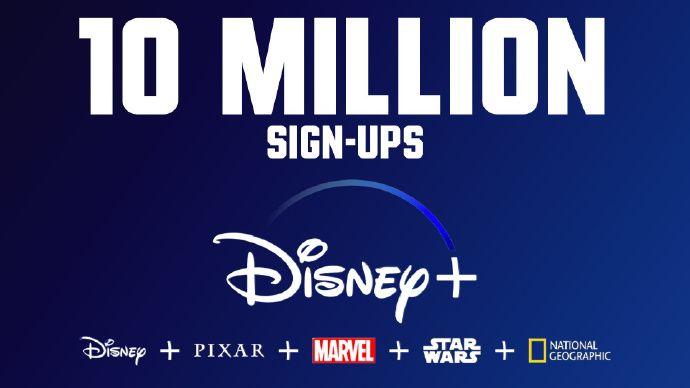 千萬流媒體用戶助股價創新高,迪士尼單挑Netflix首戰告捷