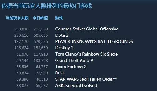 《星战绝地:组织陨落》登顶Steam热销榜玩家数排第九_Origin