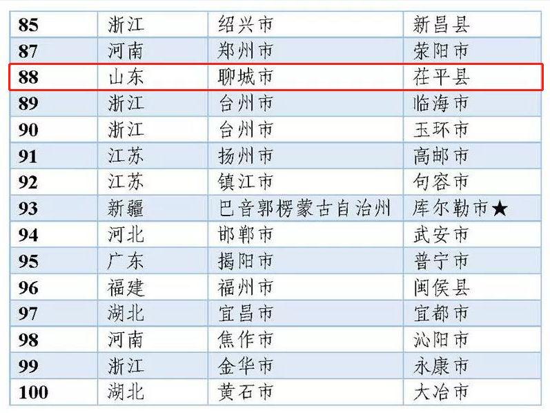 茌平GDP_聊城市各区县 东昌府区人口最多面积最大,茌平县GDP第一