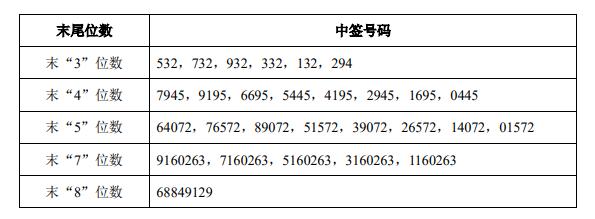 浙商銀行中簽號碼出爐 共約186萬個_結果