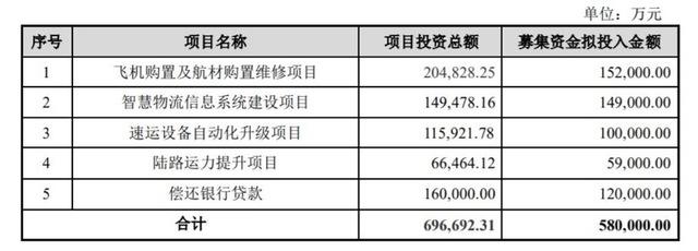顺丰拟发行58亿可转债,15亿投入航空运力,12亿还银行贷款_项目