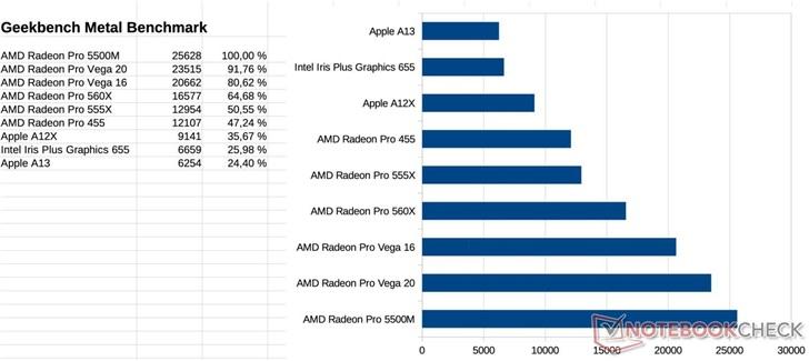 16英寸蘋果MacBook Pro顯卡跑分曝光,超Vega 20_Radeon
