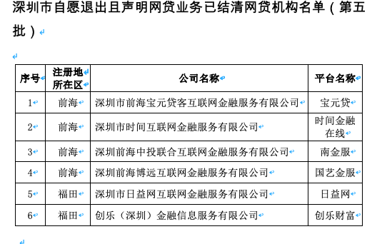 深圳再公布退市P2P,提醒高度警惕建华金融、立马贷、石榴壳_平台