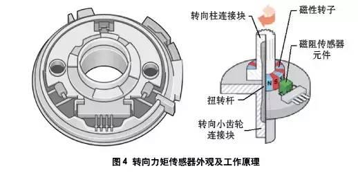 电动方向助力器的原理_金杯气车方向助力器