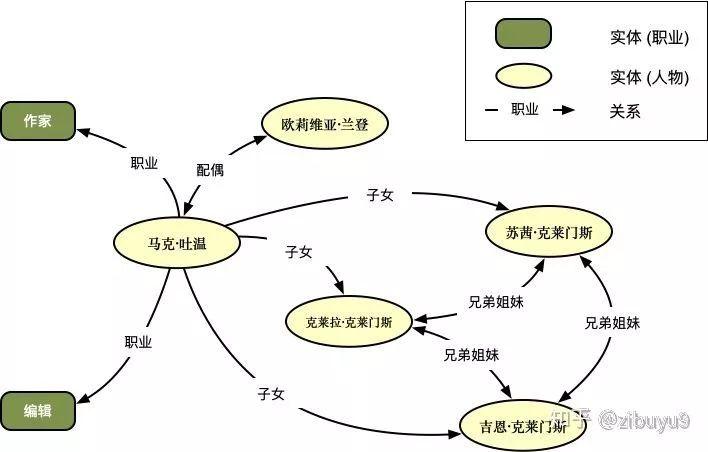 知识图谱从哪里来:实体关系抽取的现状与未来