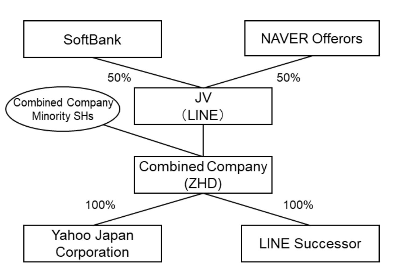 300亿美元规模新巨头诞生:雅虎日本和LINE同意合并