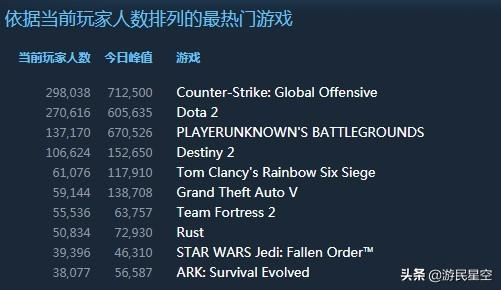 《星球大战绝地:陨落的武士团》入围Steam前10,登顶全球热销榜_玩家