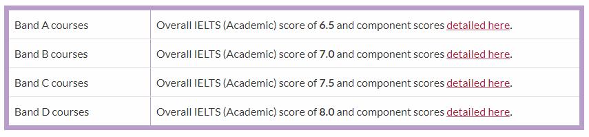 华威大学硕士申请要带雅思吗?雅思成绩有什么要求?