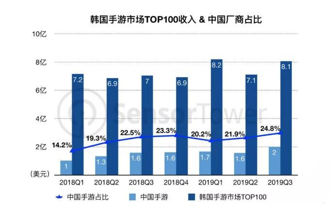 国产游戏在韩国再创佳绩,Q3营收超2亿美元,占比24.8%创新高_Top
