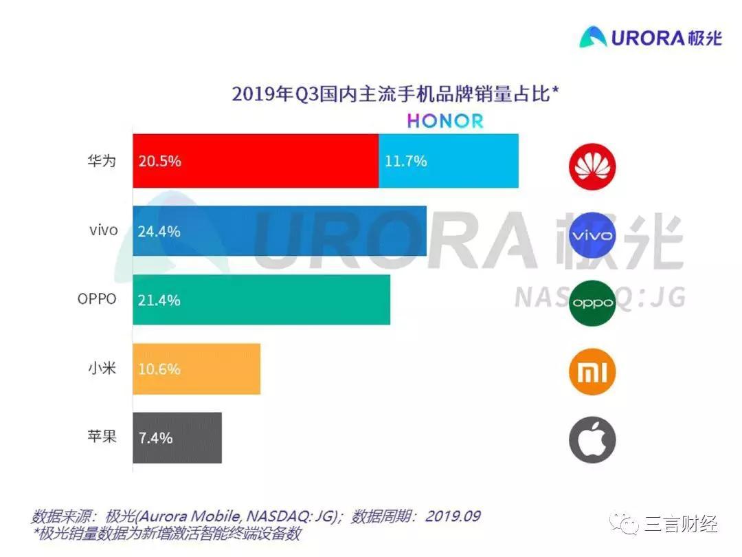 昆山人才网招聘信息Q3中国手机市场保