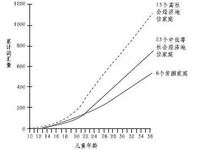 原创高校研究表明,截止四岁,贫困家庭孩子比富裕家庭少听到三千万词