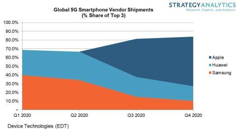 明年苹果5G手机销量占全球一半?碾压华为三星,美机构预测靠谱吗
