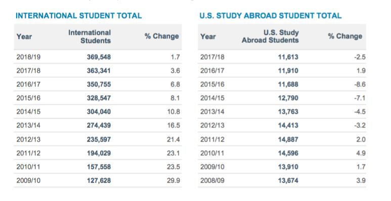 2019美国门户开放报告发布中国留学生增长率再下降