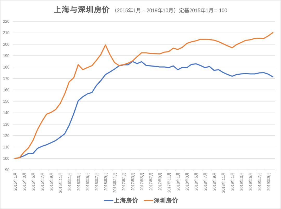 上海去年经济总量_上海经济管理学校宿舍