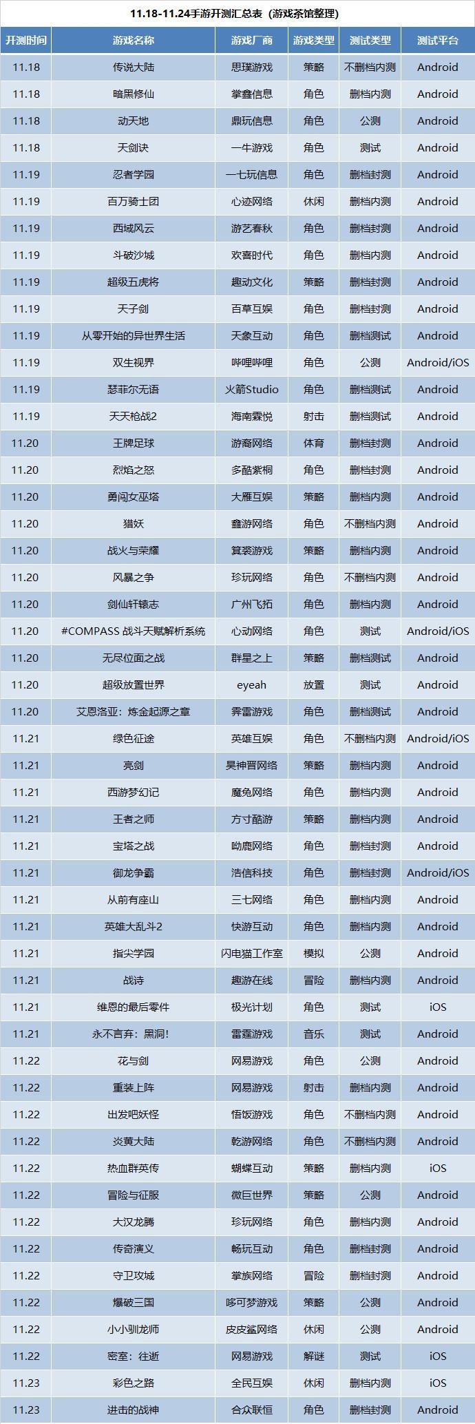 新游开测表:11月第3周51款手游开测汇总_游戏