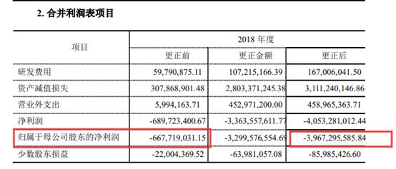 25亿市值公司突添33亿巨额亏损,上市以来总利润已于前年亏光_调整