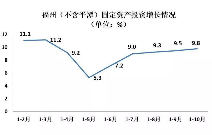 喜讯!1-10月福州市固定资产投资增长9.8%_同比