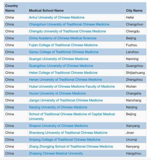 """8所中医药大学被集体""""除名"""",这些医学院的学生都白学了吗?"""