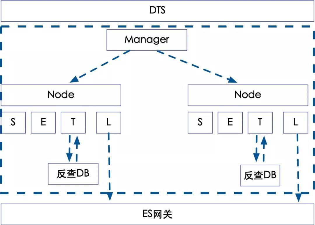 数据同步系统重构实践