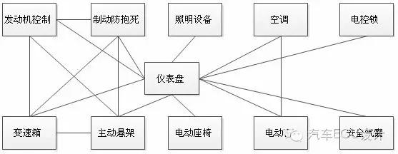 CAN总线基础,网络架构学习精读