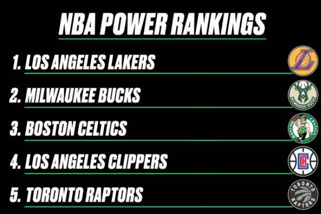 美媒评最新NBA实力榜,勇士7连败变倒数第一,快船跌落前三_快船队
