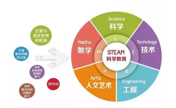 STEAM教育该如何推进?