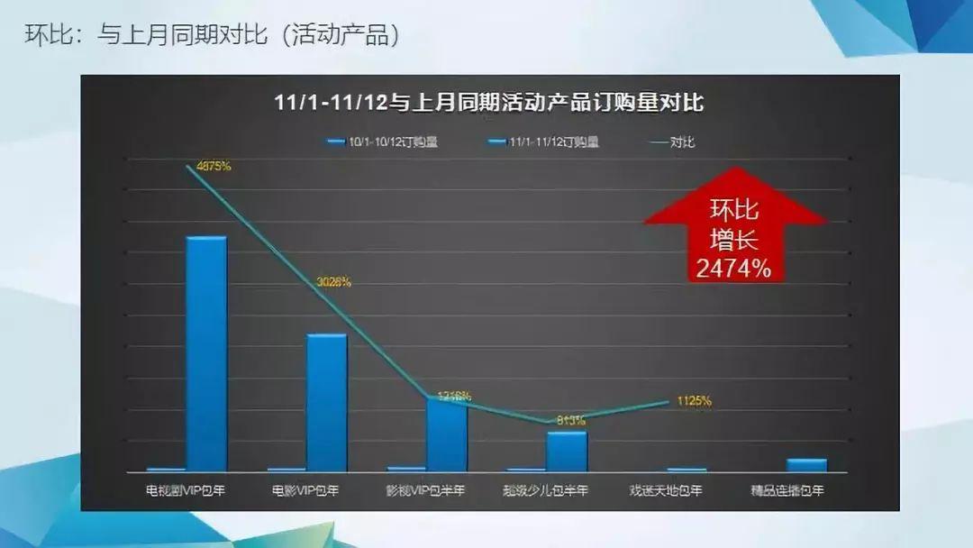 """【大战双十一】浙江IPTV节庆精细化营销的创新""""爆款"""""""