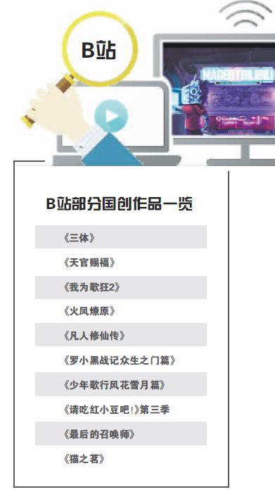 40部作品待发B站加码国产动画_布局