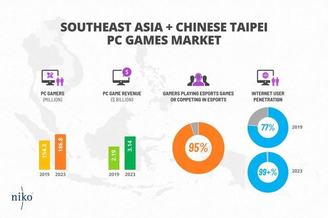 东南亚95%PC玩家打电竞游戏相关收入增长最快_Niko
